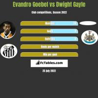 Evandro Goebel vs Dwight Gayle h2h player stats
