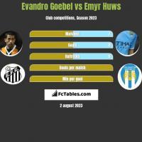 Evandro Goebel vs Emyr Huws h2h player stats