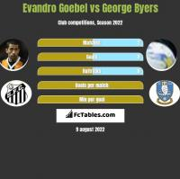 Evandro Goebel vs George Byers h2h player stats