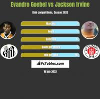 Evandro Goebel vs Jackson Irvine h2h player stats