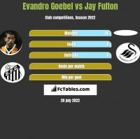 Evandro Goebel vs Jay Fulton h2h player stats