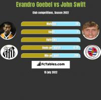 Evandro Goebel vs John Swift h2h player stats