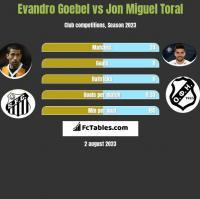 Evandro Goebel vs Jon Miguel Toral h2h player stats