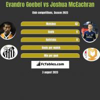 Evandro Goebel vs Joshua McEachran h2h player stats