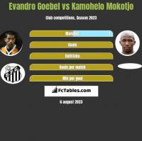 Evandro Goebel vs Kamohelo Mokotjo h2h player stats