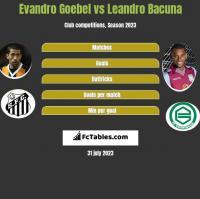 Evandro Goebel vs Leandro Bacuna h2h player stats