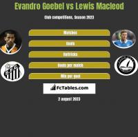 Evandro Goebel vs Lewis Macleod h2h player stats