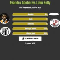 Evandro Goebel vs Liam Kelly h2h player stats