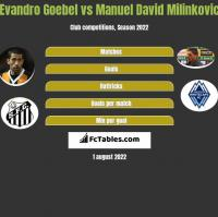 Evandro Goebel vs Manuel David Milinkovic h2h player stats