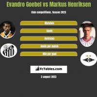 Evandro Goebel vs Markus Henriksen h2h player stats
