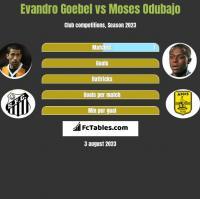 Evandro Goebel vs Moses Odubajo h2h player stats