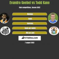 Evandro Goebel vs Todd Kane h2h player stats