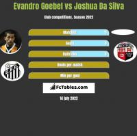 Evandro Goebel vs Joshua Da Silva h2h player stats