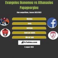 Evangelos Ikonomou vs Athanasios Papageorgiou h2h player stats