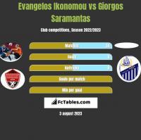 Evangelos Ikonomou vs Giorgos Saramantas h2h player stats