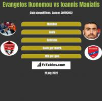 Evangelos Ikonomou vs Giannis Maniatis h2h player stats