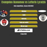 Evangelos Ikonomou vs Lefteris Lyratzis h2h player stats