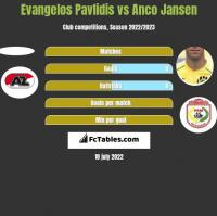 Evangelos Pavlidis vs Anco Jansen h2h player stats