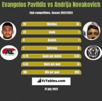 Evangelos Pavlidis vs Andrija Novakovich h2h player stats