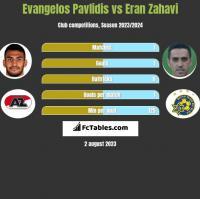 Evangelos Pavlidis vs Eran Zahavi h2h player stats