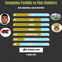 Evangelos Pavlidis vs Finn Stokkers h2h player stats