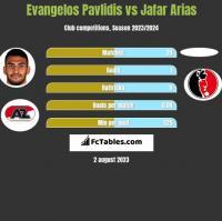 Evangelos Pavlidis vs Jafar Arias h2h player stats