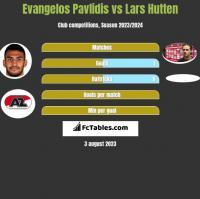 Evangelos Pavlidis vs Lars Hutten h2h player stats