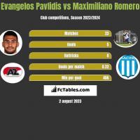 Evangelos Pavlidis vs Maximiliano Romero h2h player stats