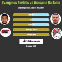 Evangelos Pavlidis vs Oussama Darfalou h2h player stats