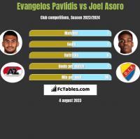 Evangelos Pavlidis vs Joel Asoro h2h player stats