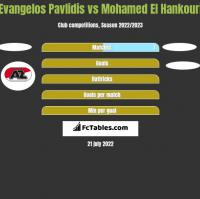 Evangelos Pavlidis vs Mohamed El Hankouri h2h player stats