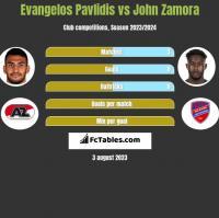 Evangelos Pavlidis vs John Zamora h2h player stats