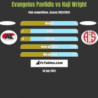 Evangelos Pavlidis vs Haji Wright h2h player stats