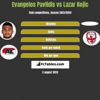 Evangelos Pavlidis vs Lazar Kojic h2h player stats