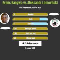 Evans Kangwa vs Aleksandr Lomovitski h2h player stats