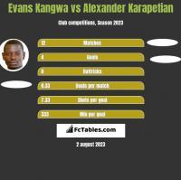 Evans Kangwa vs Alexander Karapetian h2h player stats