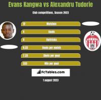 Evans Kangwa vs Alexandru Tudorie h2h player stats