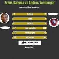 Evans Kangwa vs Andres Vombergar h2h player stats