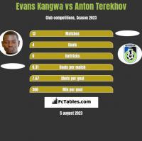 Evans Kangwa vs Anton Terekhov h2h player stats