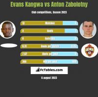Evans Kangwa vs Anton Zabolotny h2h player stats