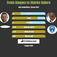 Evans Kangwa vs Charles Kabore h2h player stats
