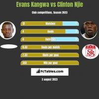 Evans Kangwa vs Clinton Njie h2h player stats