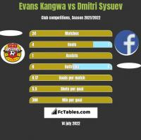 Evans Kangwa vs Dmitri Sysuev h2h player stats