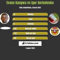 Evans Kangwa vs Igor Gorbatenko h2h player stats
