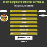 Evans Kangwa vs Kantemir Berhamov h2h player stats