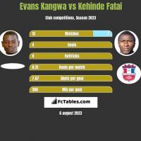 Evans Kangwa vs Kehinde Fatai h2h player stats