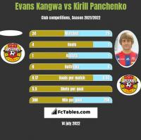 Evans Kangwa vs Kirill Panchenko h2h player stats