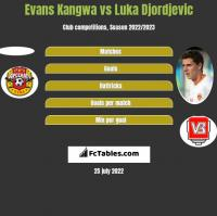 Evans Kangwa vs Luka Djordjevic h2h player stats