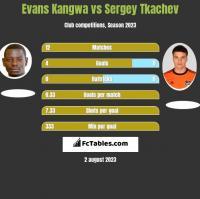 Evans Kangwa vs Sergey Tkachev h2h player stats