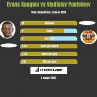 Evans Kangwa vs Vladislav Panteleev h2h player stats